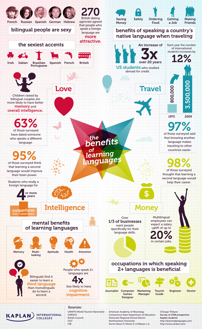 Kaplan: Benefits of Learning a Language, post by Mert Arkan